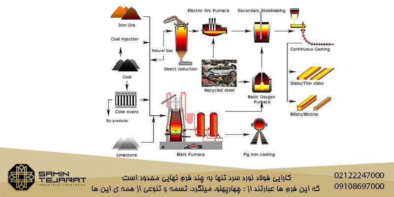 فرآیند تولید آهن و روش های تولید آن